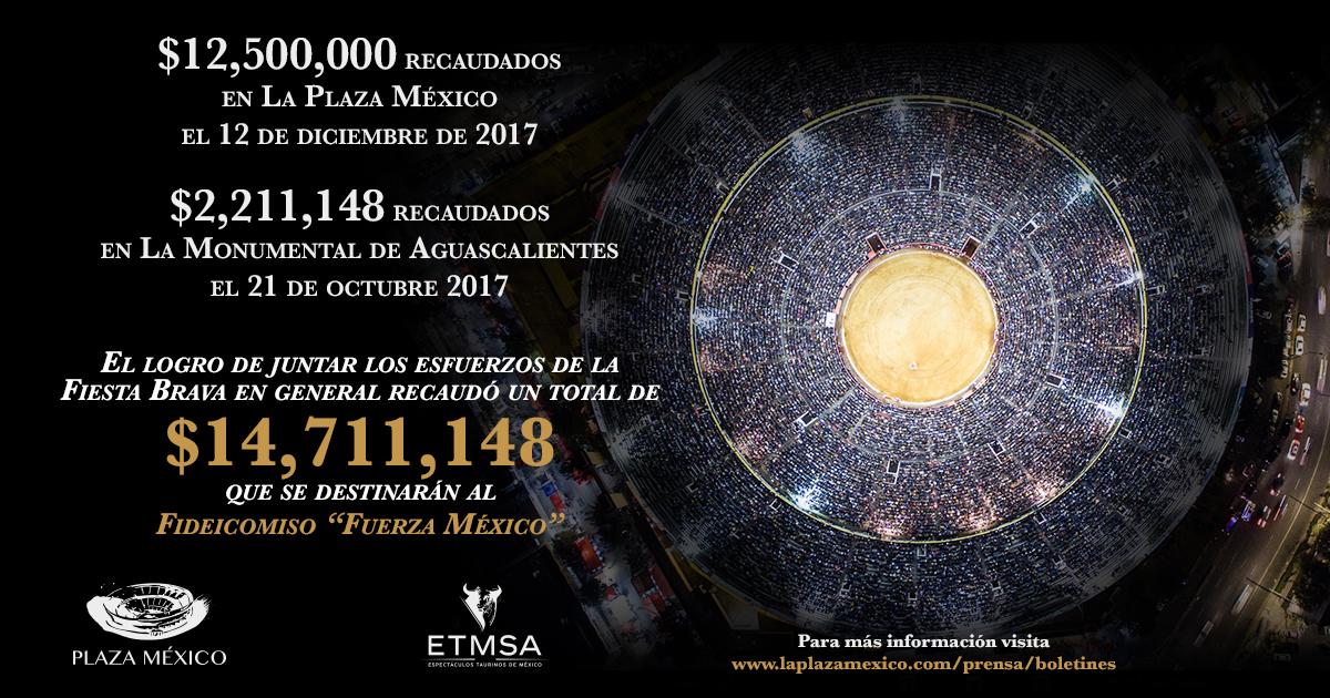 La Fiesta Brava recaudó más de 14 millones de pesos para los damnificados